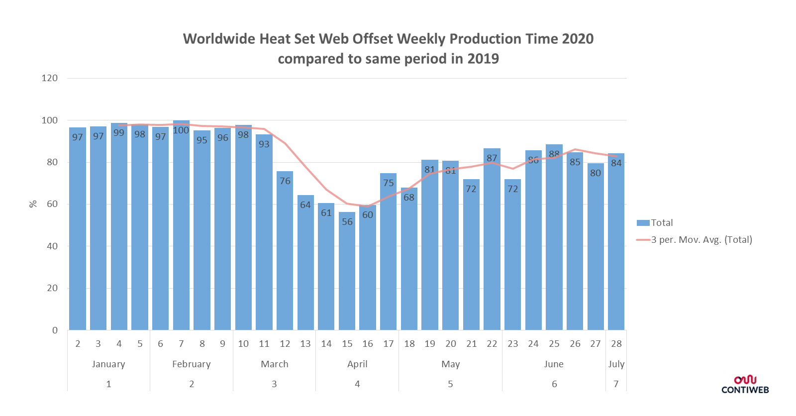 This graph shows the changes in production time of all Contiweb equipment measured worldwide, from the beginning of the year until last week. A clear drop is visible in March and April. From May onwards production resumes but has not reached the level of the last year's production time.