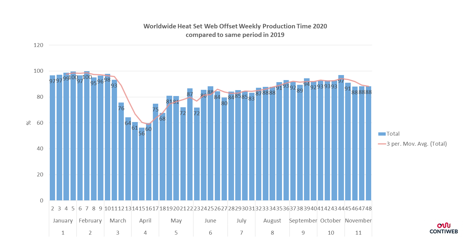In this graph you can see the production time of all connected equipment per region in Europe. France and Southern Europe have suffered the most. All countries show recovery in May, but production time has not reached last year's level yet.